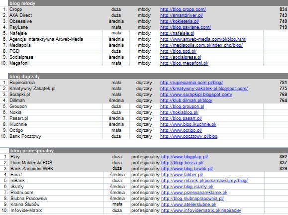 klasyfikacja w kategoriach1 Nasz BLOG w TOP 10 najlepszych blogów firmowych!