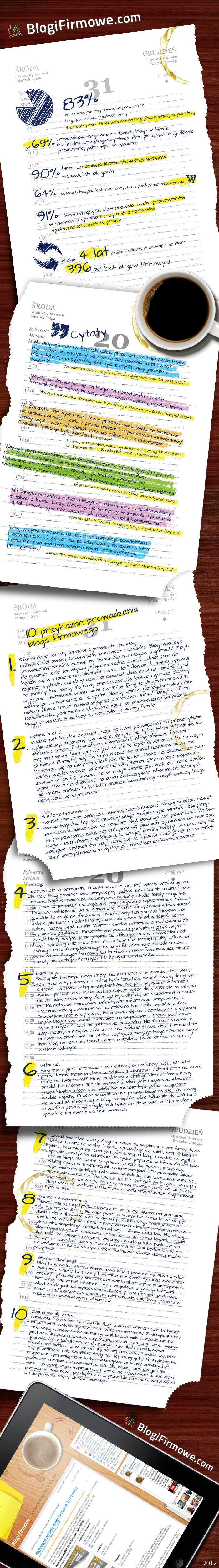 infografika blogi firmowe