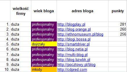 top_10_duże_firmy_blog_firmowy_2012